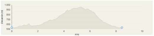 Perfil ruta Bosque de Moal