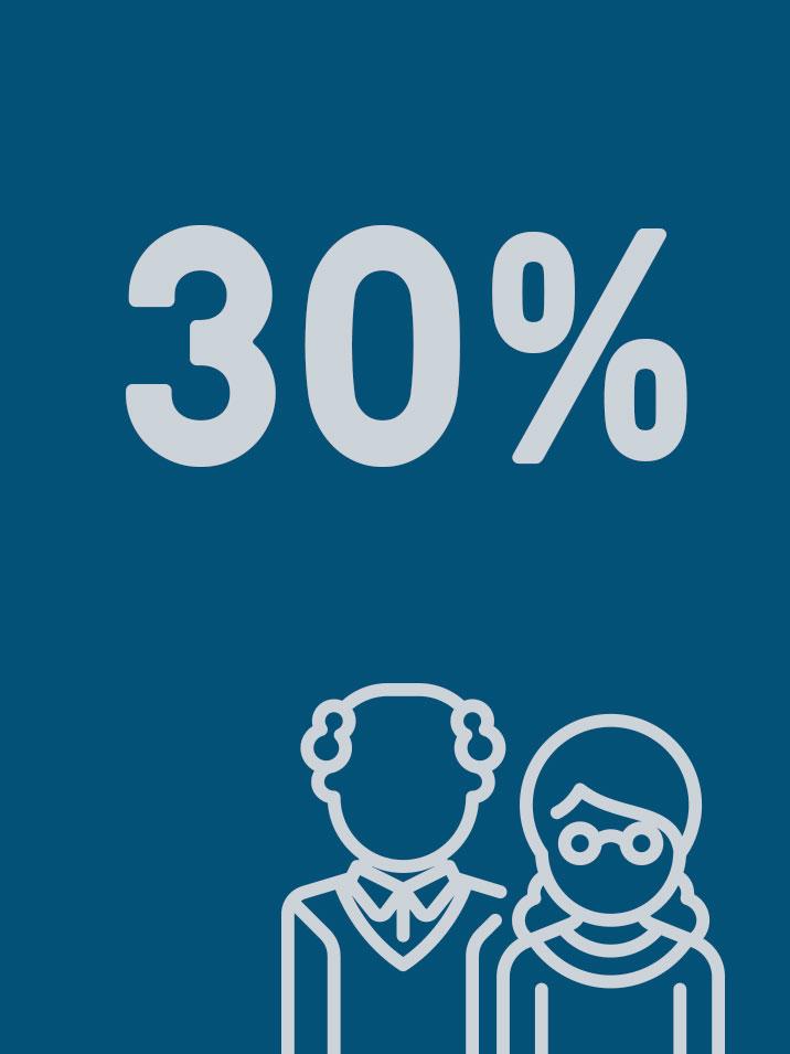 30% SENIORS DISCOUNT
